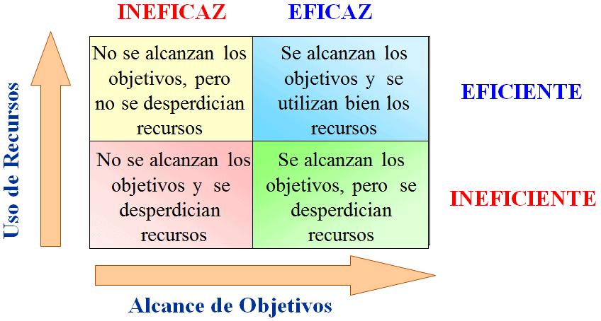 Diferencia entre eficacia y eficiencia web y empresas for Explique que es una oficina