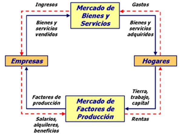 El diagrama de flujo circular de la economa diagrama de flujo circular ccuart Choice Image