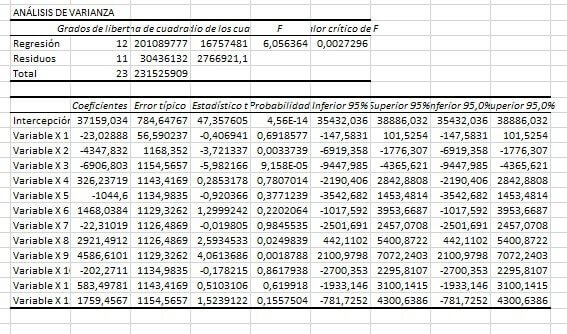 pronostico de datos con estacionalidad