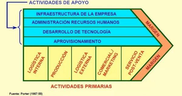actividades primarias y de apoyo de la cadena de valor