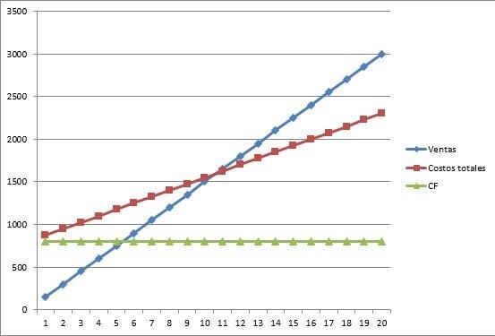 grafica del punto de equilibrio
