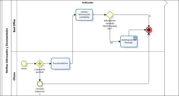 Como hacer un levantamiento de procesos en una empresa web y empresas diagrama de flujo de un proceso ccuart Choice Image