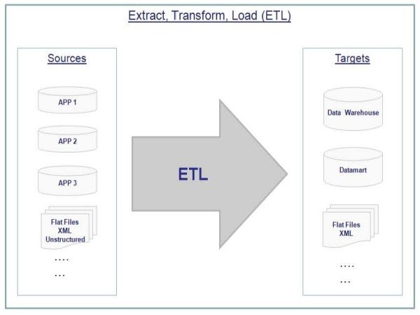 Proceso ETL
