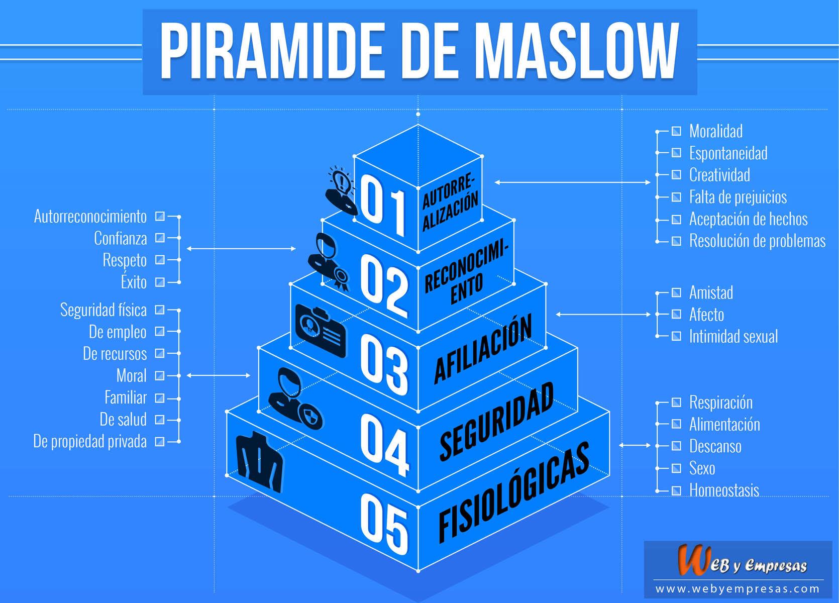 La Pirámide De Maslow Y Su Influencia En La Empresa