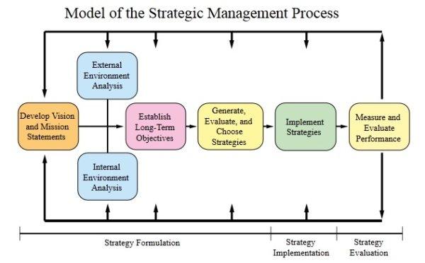 proceso de direccion estrategica