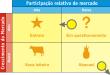 estrategias matriz crecimiento-participacion (BCG)