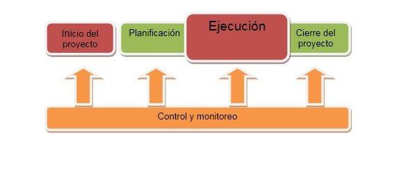 gestion de proyectos agil