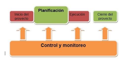 gestion de proyectos tradicional