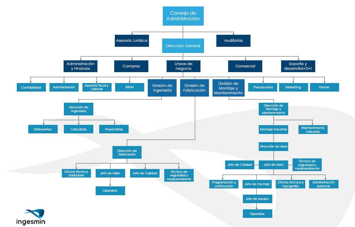 La Cadena De Mando En La Empresa Web Y Empresas