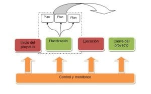 planificacion de un proyecto