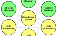 Interconexión modelo de las 7s de McKinsey