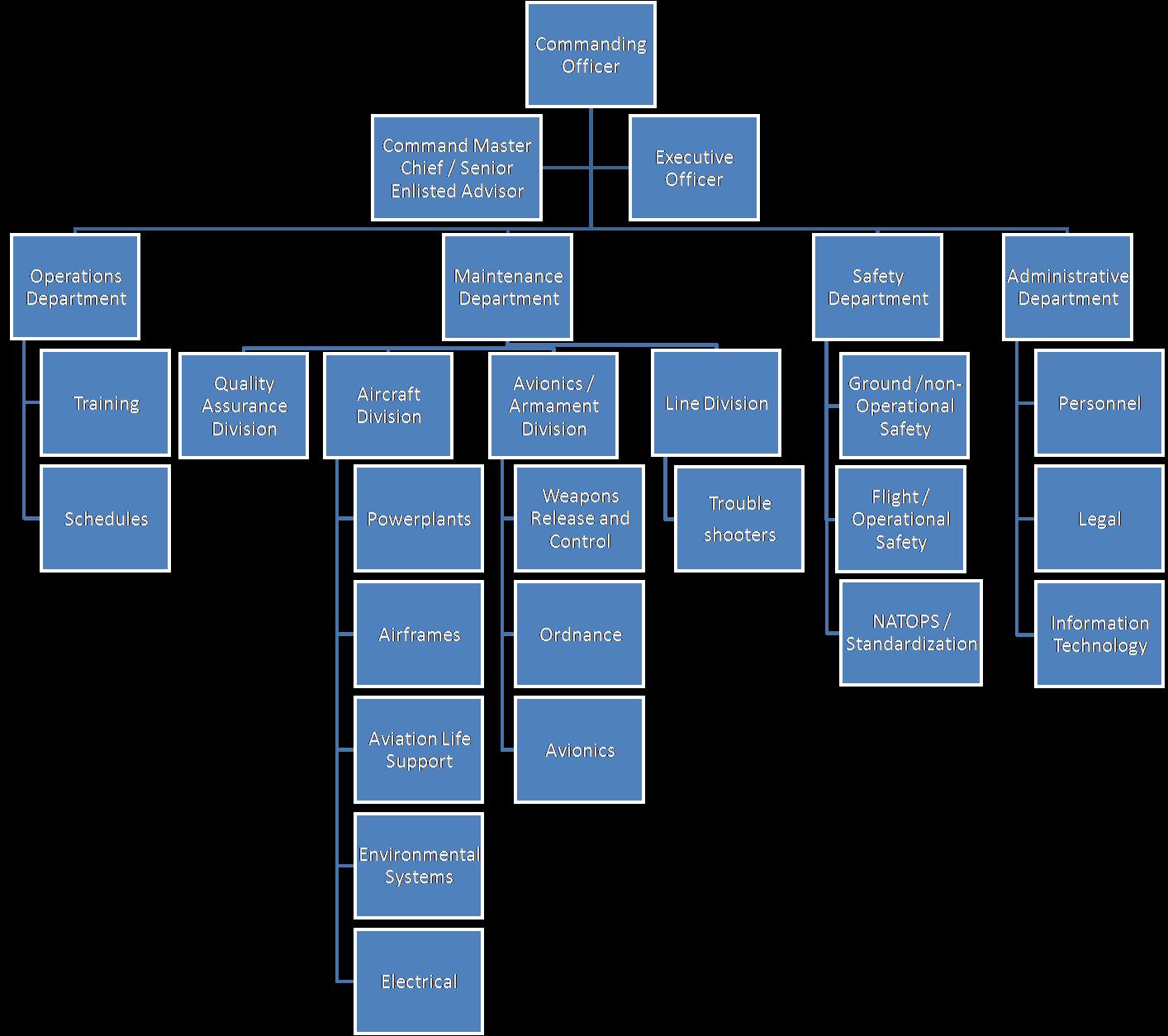 Organización Lineal Ventajas Y Desventajas Web Y Empresas