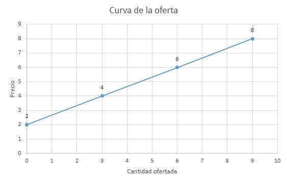 la curva de la oferta