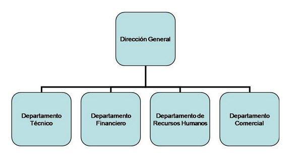 Organizaci n de una empresa constructora web y empresas for Organigrama de una empresa constructora