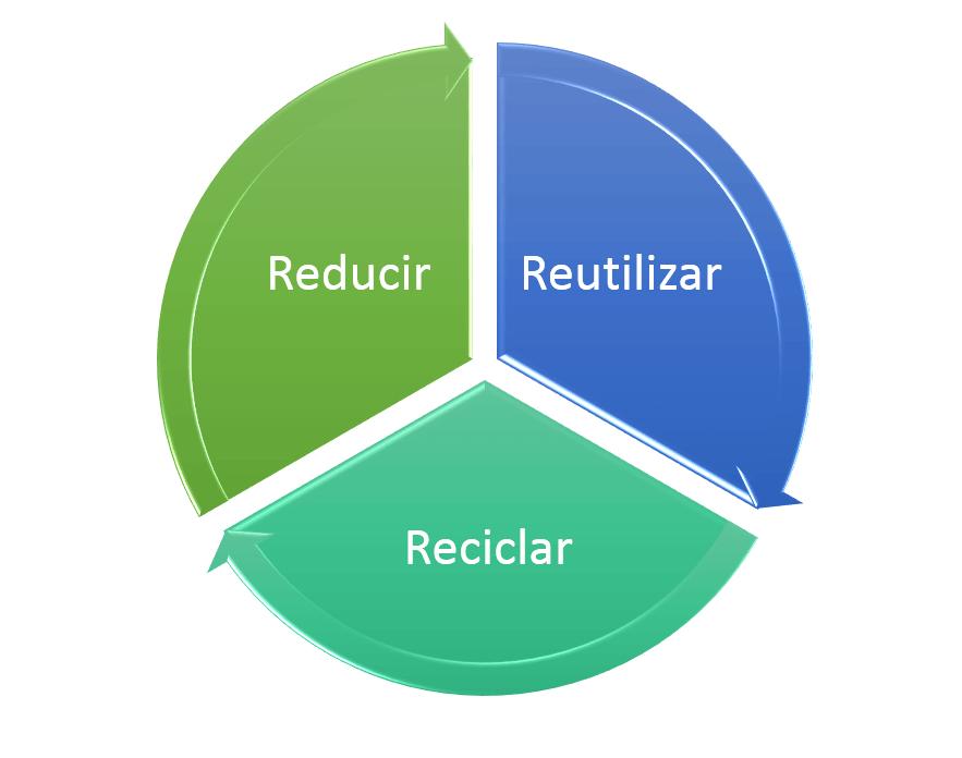 Cu l es la estrategia de las 3r web y empresas for Dibujos de las 3 r