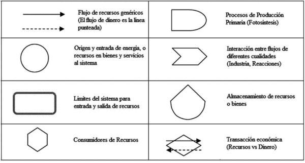 Lineas de Diagrama de flujo