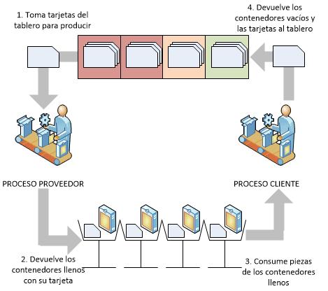 Qué es el control de producción cómo implementarlo