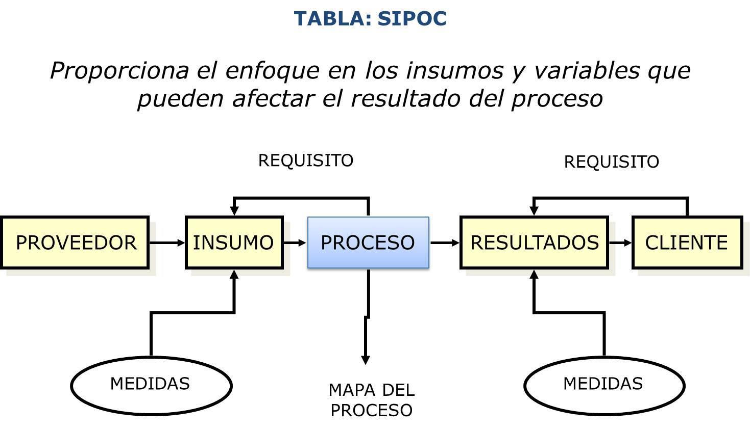 Qué es un Diagrama SIPOC para qué sirve