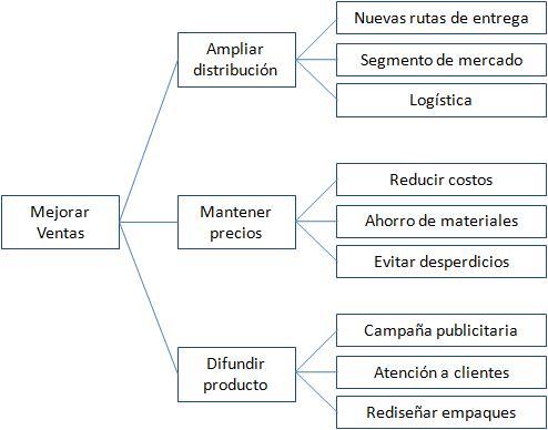 Qué es un diagrama de árbol y para qué se utiliza