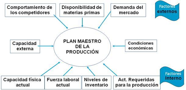 como hacer un plan maestro