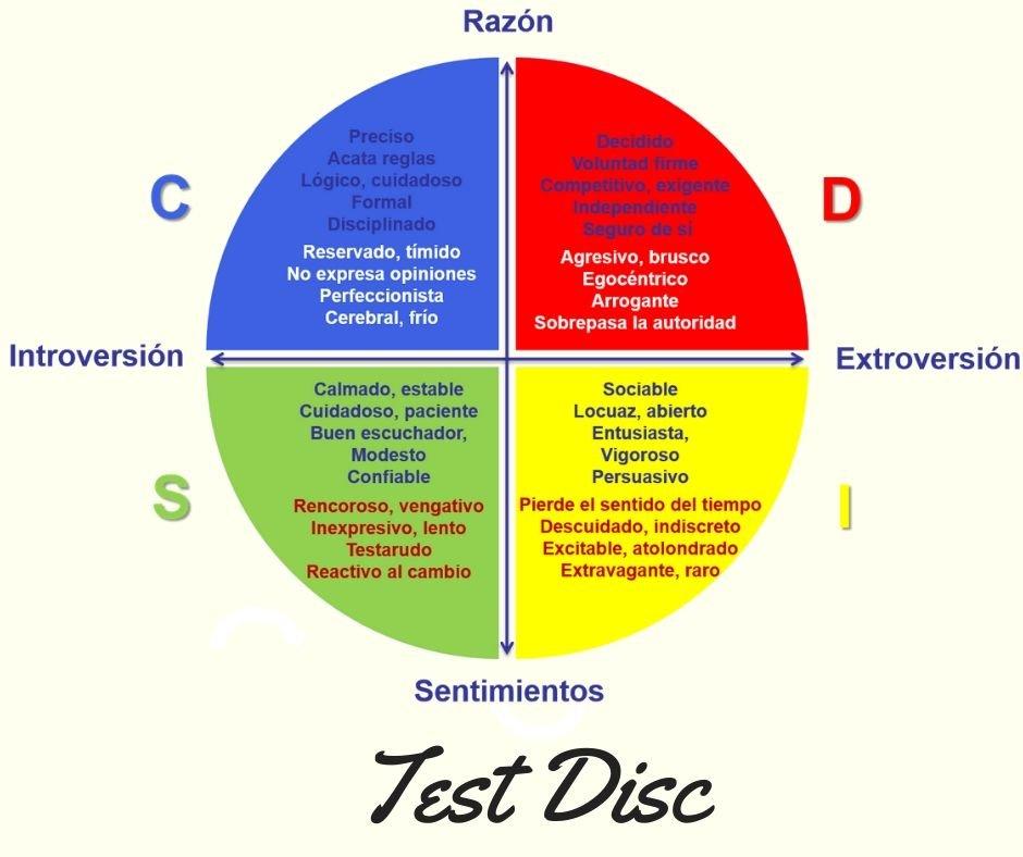 Qué es el test disc