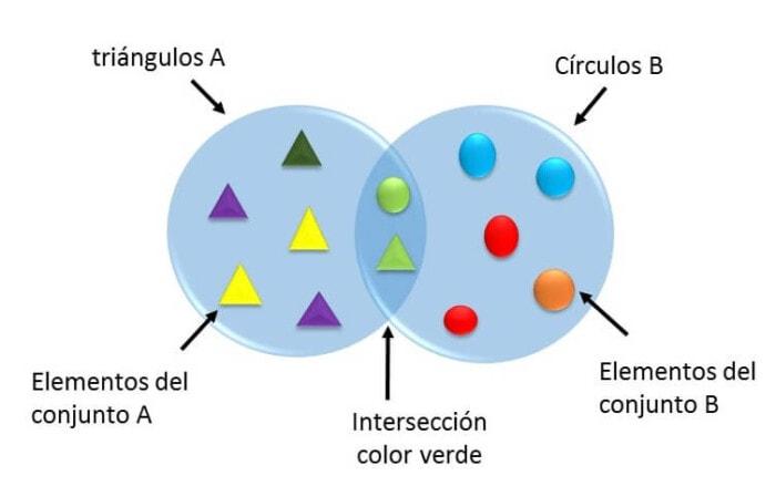 ejemplo 1 de diagrama de Venn