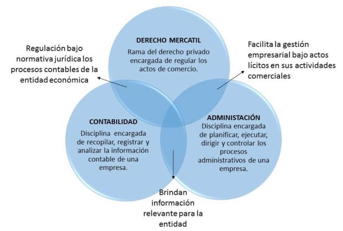 Ejemplo 3 de diagrama de Venn